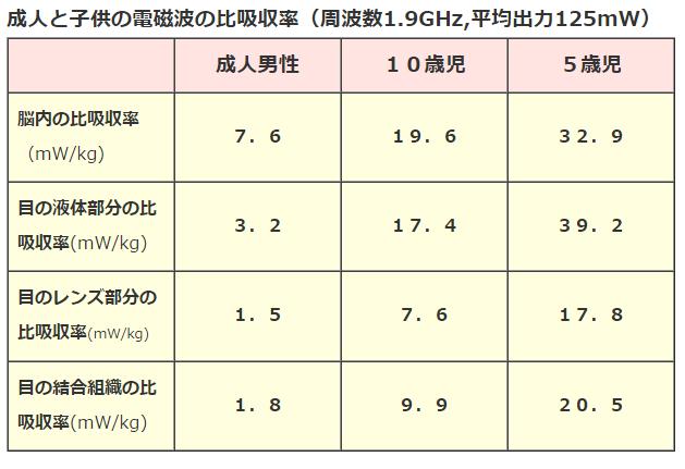 大人と子供の電磁波の比吸収率表