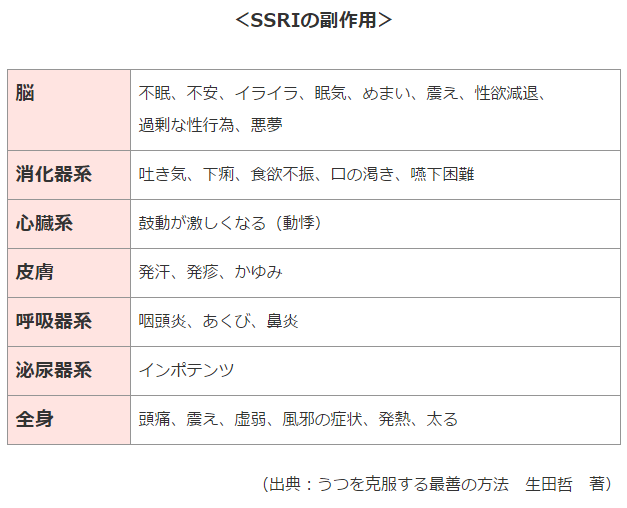 SSRIの副作用の表・改訂版