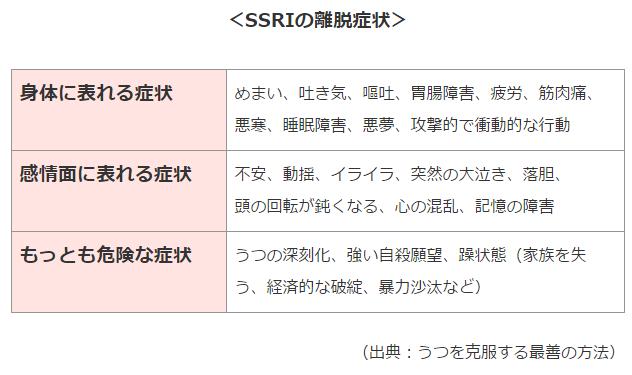 SSRIの離脱症状の表
