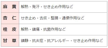 麻黄湯の表A