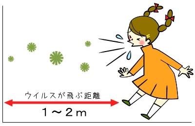 飛沫感染の図解
