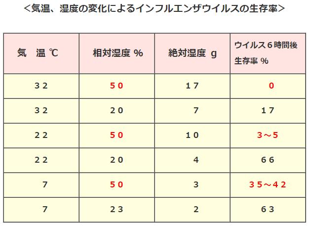 気温・湿度の変化によるウイルス生存率の表