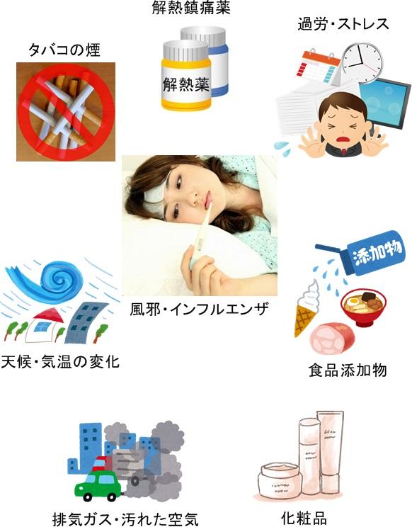 非アトピー型喘息の主な誘因