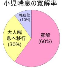 小児喘息の寛解率の表A