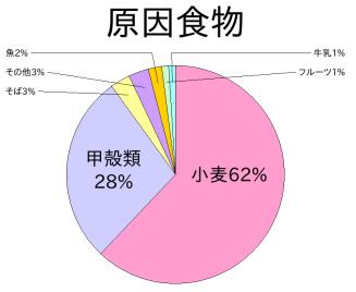 アナフィラキシー原因食物の表