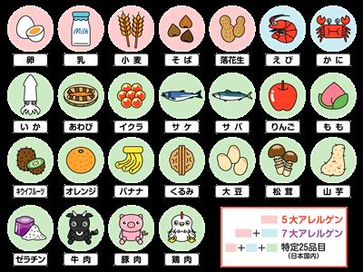 食物アレルギー表