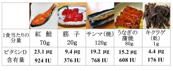 ビタミンDを多く含む食べ物の表A