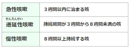 咳の持続期間による3つの分類