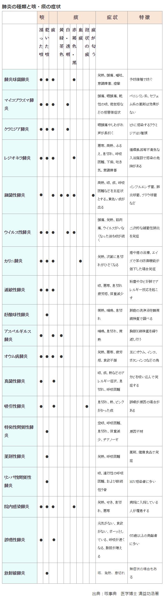 肺炎の種類と咳と痰の症状の表