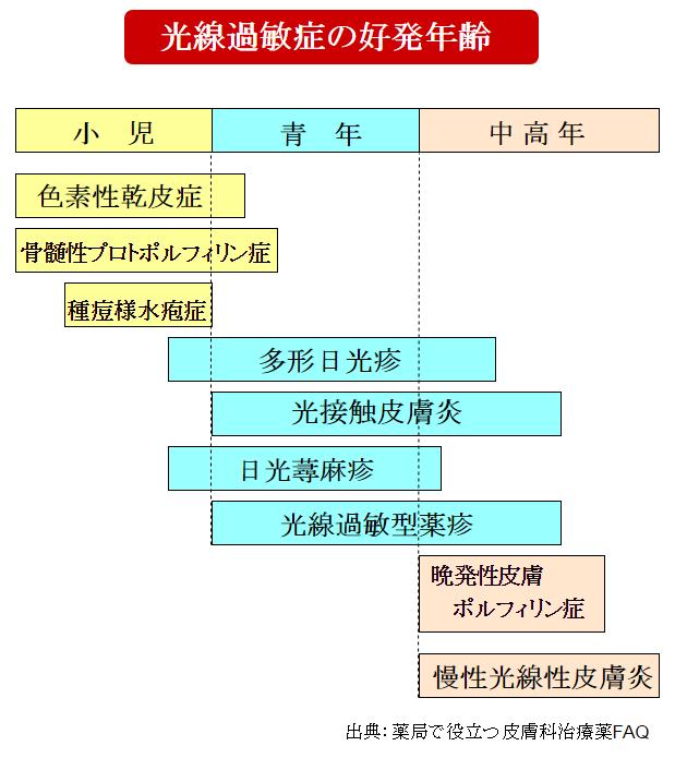 光線過敏症の好発年齢の表