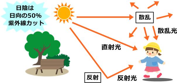 直射光・反射光・散乱光の図解