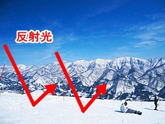 雪山での反射光の図