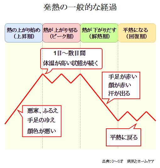 発熱の一般的な経過グラフ