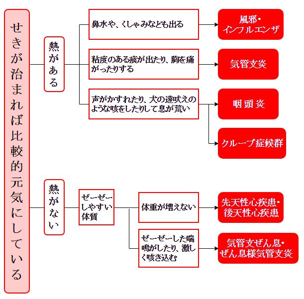 熱がある場合・熱がない場合の咳が止まらない原因となる病気一覧表A