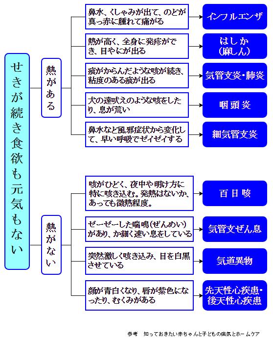 熱がある場合・熱がない場合の咳が止まらない原因となる病気一覧表C