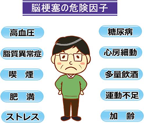 脳梗塞の危険因子
