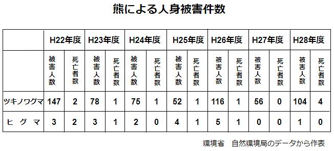 熊(ツキノワグマとヒグマ)による人身被害件数の表